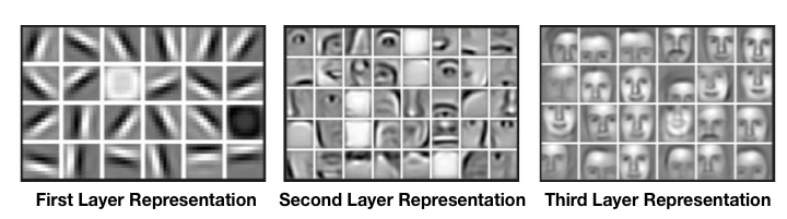 Layers in convolutional neural network (Image source)